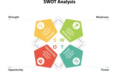 The SWOT Analysis: What It Is and Why You Should Use It